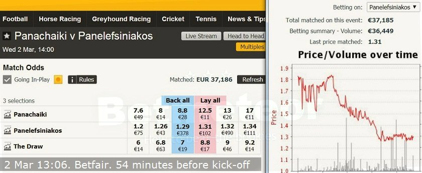 #40, unusual betting patterns before kick-off